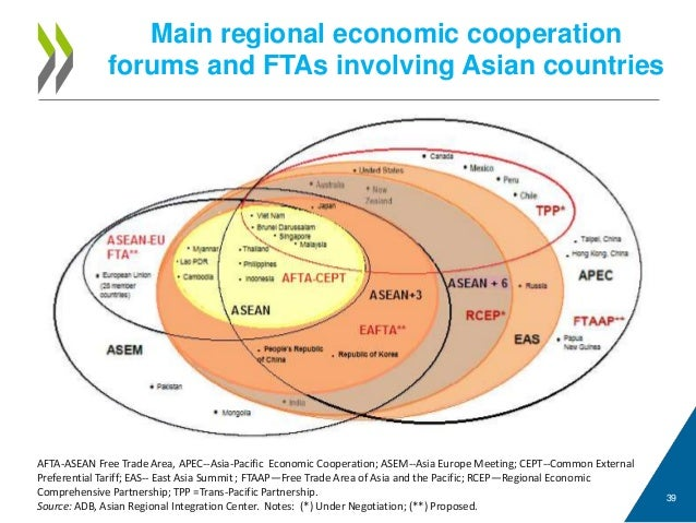 asian financial integration Assessing financial integration: but also trying to extract lessons for the east asian financial integration process from the european one2.