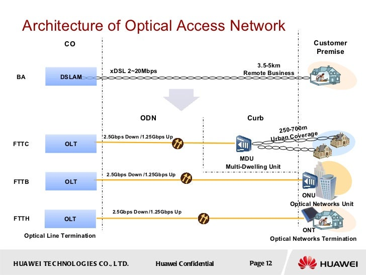 Gpon fundamentals for Architecture ftth