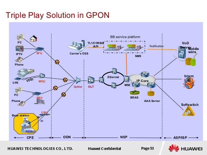 Gpon Fundame... Fundamentals Of Architecture And Services