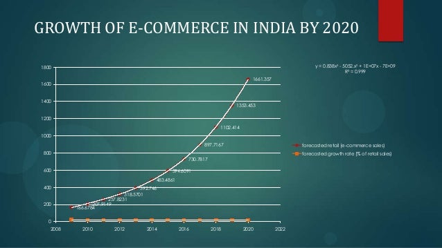 evolution of e commerce in india
