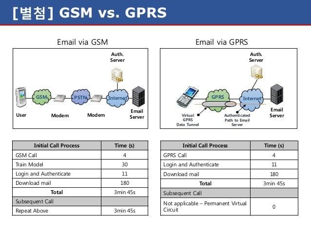 통신시스템(Gprs network)
