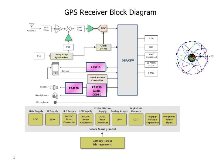 gps -analog block diagram, Wiring block