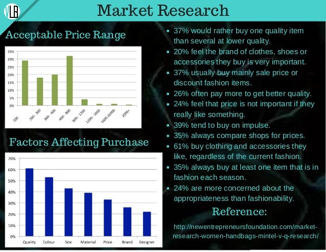 Market Research Acceptable Price Range Factors Affecting Purchase 37% would rather buy one quality item than several at lo...
