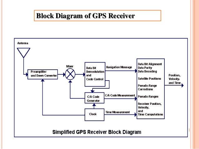 8 Block Diagram Of Gps Receiver: Block Diagram Of Gps At Shintaries.co