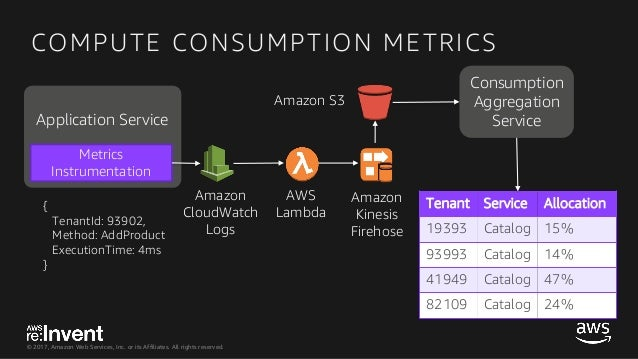 GPSTEC308-the Ultimate View of Tenant Consumption