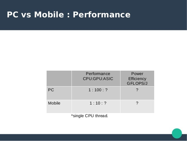Few Things about Mobile GPU