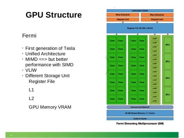 GPU Virtualization in SUSE