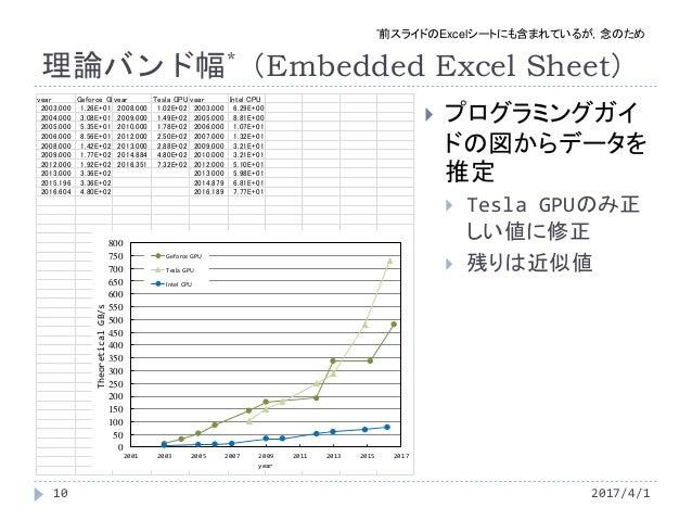 理論バンド幅*(Embedded Excel Sheet) year Geforce GPUyear Tesla GPU year Intel CPU 2003.000 1.26E+01 2008.000 1.02E+02 2003.000 6...