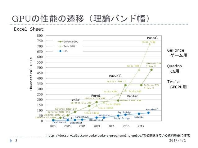 GPUの性能の遷移(理論バンド幅) GeForce ゲーム用 Quadro CG用 Tesla GPGPU用 Tesla*1 Fermi Maxwell Kepler GeForce FX 5900 GeForce 6800 GT GeForc...