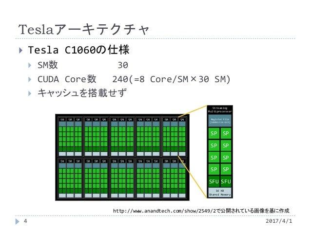 Teslaアーキテクチャ  Tesla C1060の仕様  SM数 30  CUDA Core数 240(=8 Core/SM×30 SM)  キャッシュを搭載せず http://www.anandtech.com/show/2549/...