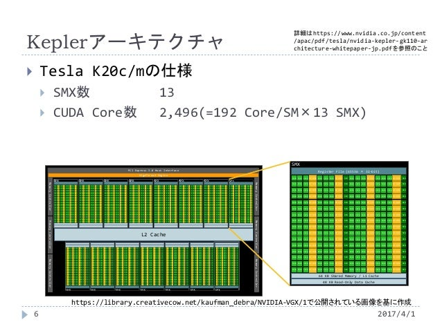 Keplerアーキテクチャ  Tesla K20c/mの仕様  SMX数 13  CUDA Core数 2,496(=192 Core/SM×13 SMX) https://library.creativecow.net/kaufman_...