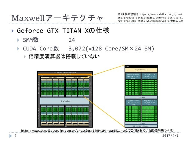 Maxwellアーキテクチャ  Geforce GTX TITAN Xの仕様  SMM数 24  CUDA Core数 3,072(=128 Core/SM×24 SM)  倍精度演算器は搭載していない http://www.itmed...