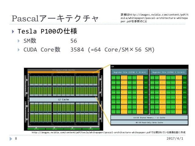 L2 Cache GigaThread Engine PCI Express 3.0 Host Interface MemoryControllerMemoryControllerMemoryControllerMemoryController...