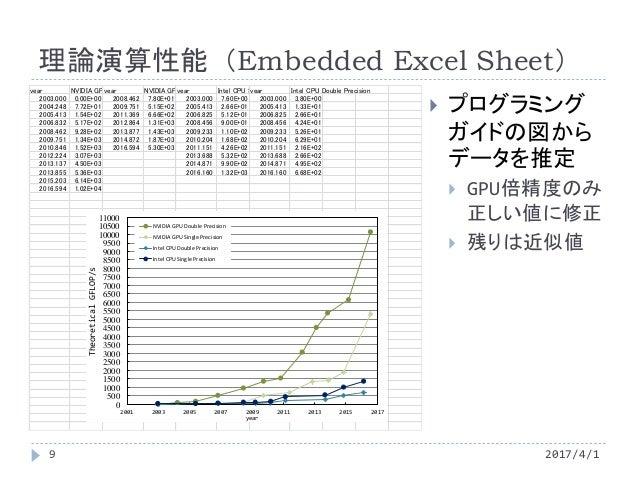 理論演算性能(Embedded Excel Sheet)  プログラミング ガイドの図から データを推定  GPU倍精度のみ 正しい値に修正  残りは近似値 year NVIDIA GPU Single Precisionyear NVI...