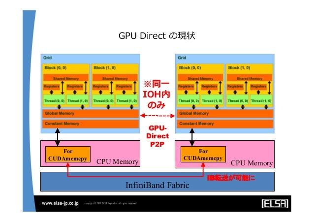 低遅延10Gb EthernetによるGPUクラスタの構築と性能向上手法について