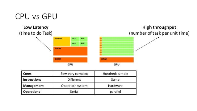 GPU and Deep learning best practices