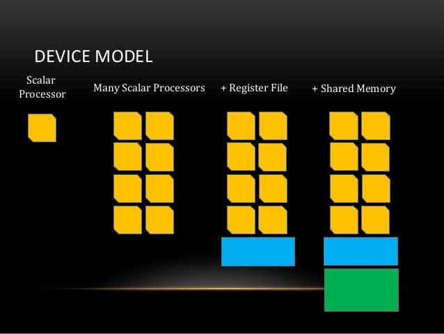 DEVICE MODELScalarProcessorMany Scalar Processors + Register File + Shared Memory