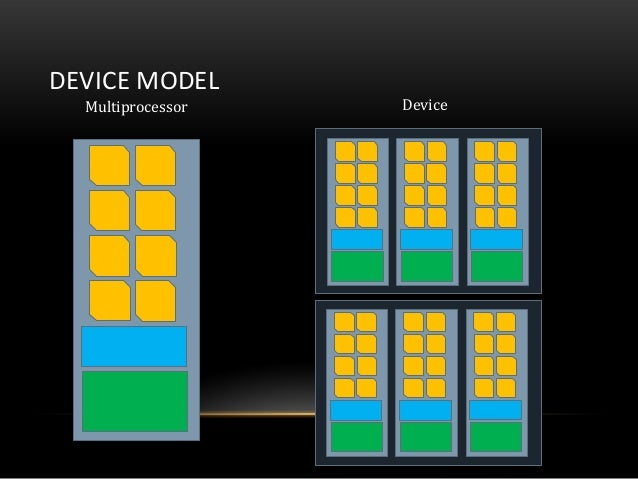 DEVICE MODELMultiprocessor Device