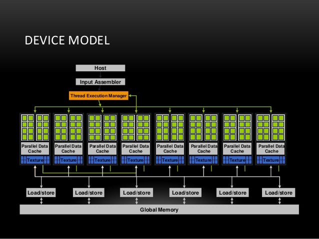 DEVICE MODELLoad/storeGlobal MemoryThread Execution ManagerInput AssemblerHostTexture Texture Texture Texture Texture Text...