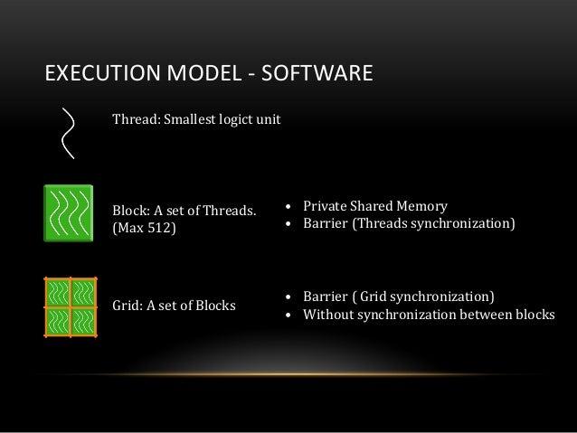 EXECUTION MODEL - SOFTWAREGrid: A set of BlocksThread: Smallest logict unitBlock: A set of Threads.(Max 512)• Private Shar...