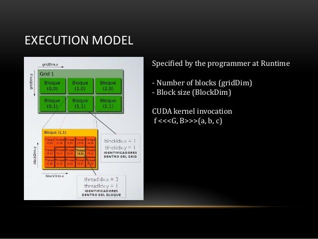 EXECUTION MODELSpecified by the programmer at Runtime- Number of blocks (gridDim)- Block size (BlockDim)CUDA kernel invoca...