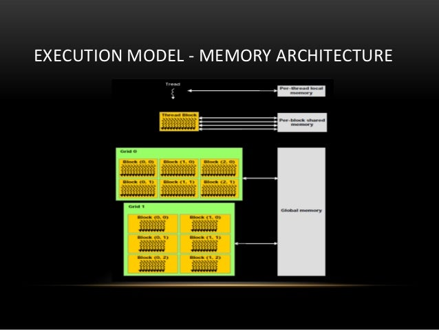 EXECUTION MODEL - MEMORY ARCHITECTURE