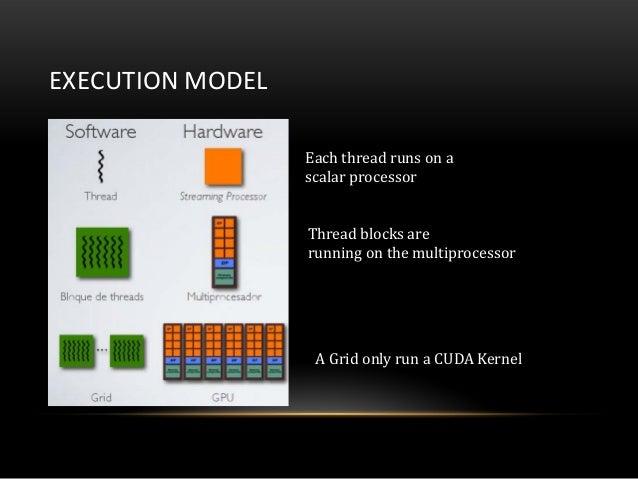EXECUTION MODELEach thread runs on ascalar processorThread blocks arerunning on the multiprocessorA Grid only run a CUDA K...