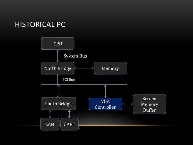 HISTORICAL PCCPUNorth Bridge MemorySouth BridgeVGAControllerScreenMemoryBufferLAN UARTSystem BusPCI Bus