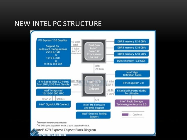 NEW INTEL PC STRUCTURE