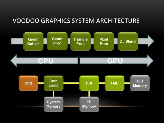 VOODOO GRAPHICS SYSTEM ARCHITECTUREGeomGatherGeomProcTriangleProcPixelProcZ / BlendCPUCoreLogicFBIFBMemorySystemMemoryTMUT...