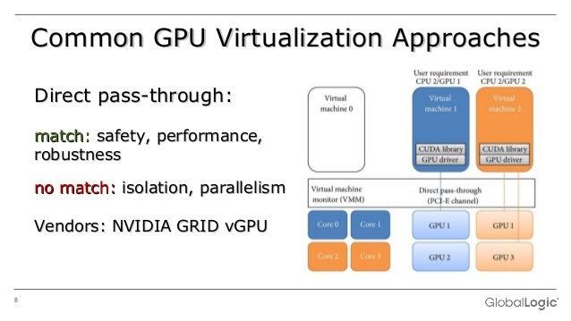 GPU Virtualization in Embedded Automotive Solutions