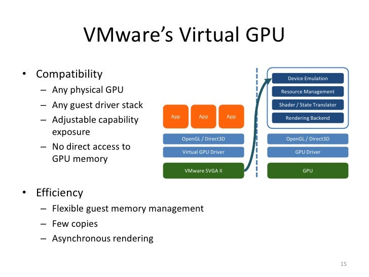 GPU Virtualization on VMware's Hosted I/O Architecture