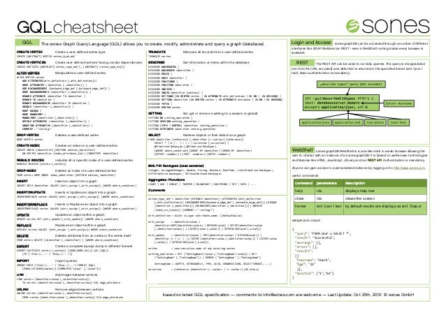 GQLcheatsheet GQL The sones Graph Query Language (GQL) allows you to create, modify, administrate and query a graph (datab...