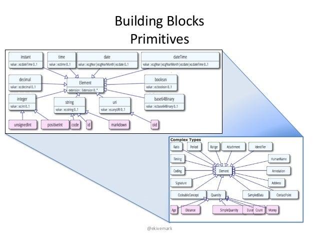 """@ekivemark Building""""Blocks Primitives"""