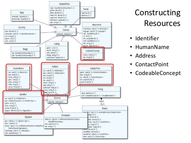 """@ekivemark Constructing"""" Resources • Identifier"""" • HumanName"""" • Address"""" • ContactPoint"""" • CodeableConcept"""