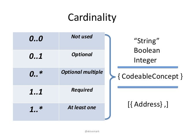 """@ekivemark Cardinality 0..0 Not$used 0..1 Optional 0..* Optional$multiple 1..1 Required 1..* At$least$one [{""""Address}"""",] """"..."""