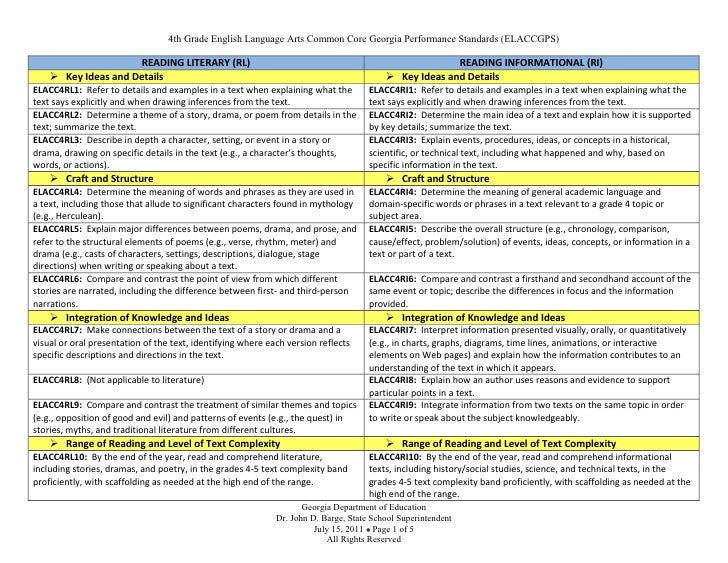 4th Grade English Language Arts Common Core Georgia Performance Standards (ELACCGPS)                      READING LITERARY...