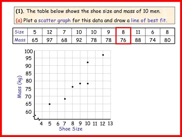 Printables Line Of Best Fit Worksheet line of best fit worksheet davezan lines davezan