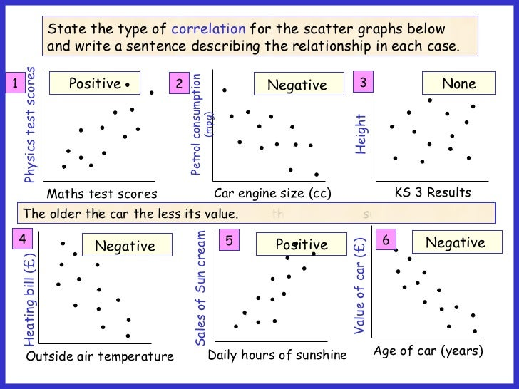 Gr 10 scatter graphs and lines of best fit – Scatter Plots and Lines of Best Fit Worksheet