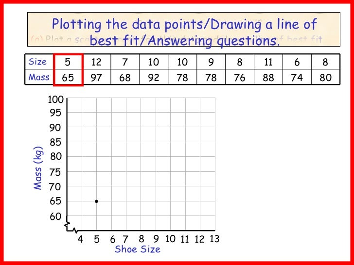 Gr 10 scatter graphs and lines of best fit question ccuart Gallery