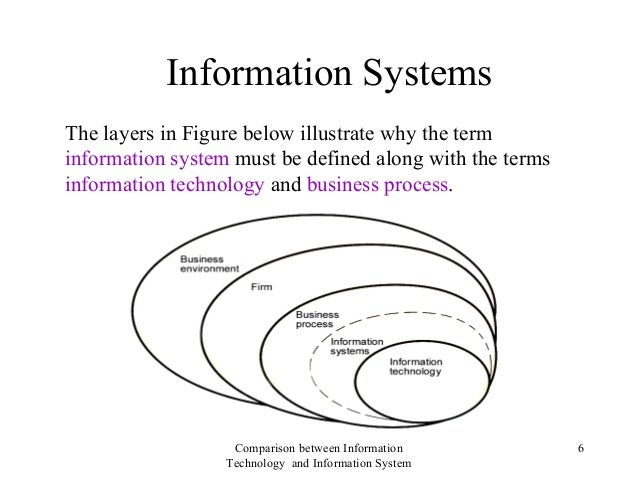 difference between information technology and information system Q1 distinguish between information technology (it) and information systems (is) list four organization functions that can be served by is information system is a broad term that includes many systems simultaneously information system to be precise is the link between today's business and the computer fie.