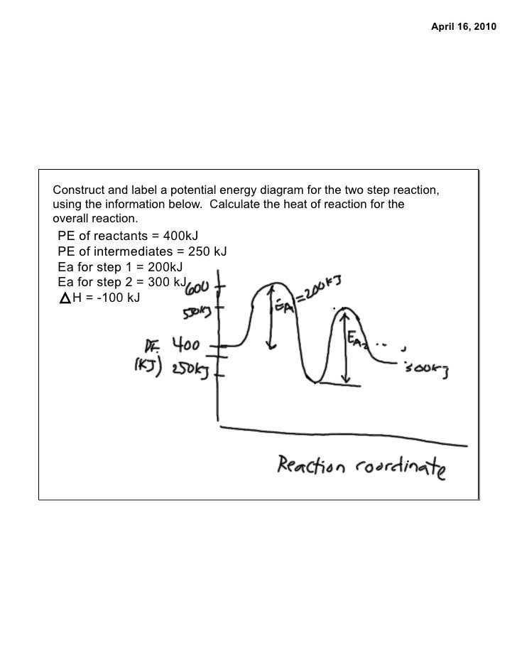 It is a photo of Fabulous Label the Energy Diagram for a Two Step Reaction