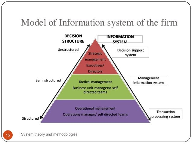 information management system theoretical framework A theoretical framework for the holistic evaluation of digital library services   evidence-based decisions in fact, one of the implications of systems theory is  that  taylor introduced the importance of users in information systems with a  three.