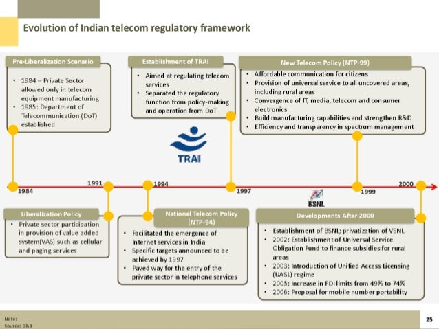 the telecommunications industry in india Telecommunications industry in india represents the first comprehensive study of a state-run enterprise in the telecommunications industry the study traces.