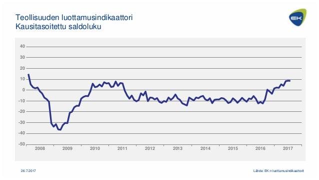 -50 -40 -30 -20 -10 0 10 20 30 40 2008 2009 2010 2011 2012 2013 2014 2015 2016 2017 Teollisuuden luottamusindikaattori Kau...