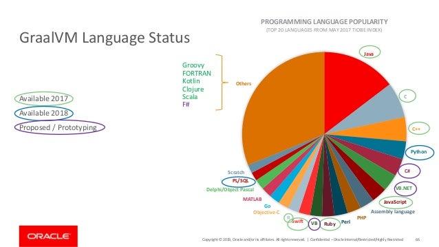 Cloud Native Java GraalVM 이상과 현실
