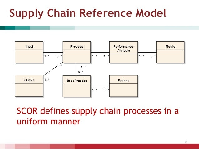 a portable supply chain model of 4 • the supply chain operations reference (scor®) model provides a unique framework that links performance metrics, processes, best practices, and people into a unified structure the framework supports communication between supply chain partners and enhances the effectiveness of supply.