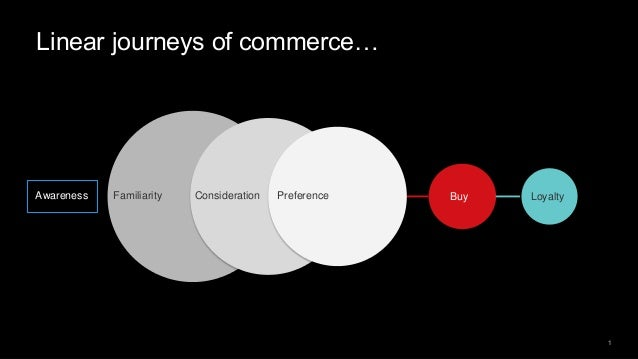 1 Linear journeys of commerce… Awareness Familiarity Consideration Preference Buy Loyalty