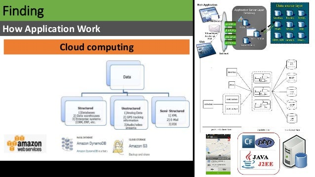 Finding How Application Work Cloud computing
