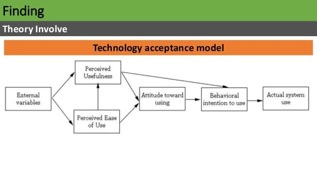 Finding Theory Involve Technology acceptance model